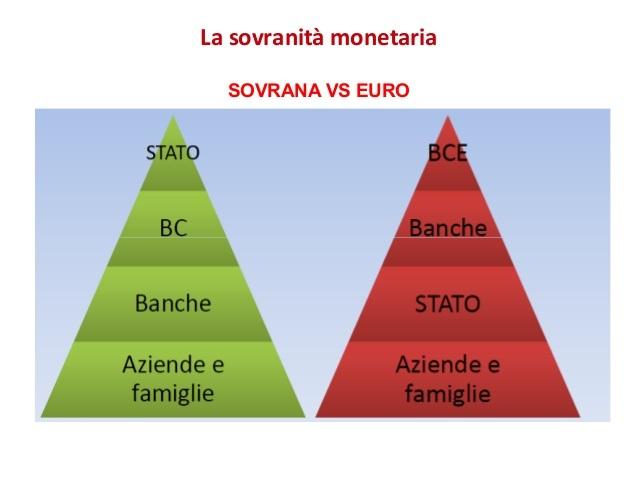 memmt-sovranit-monetaria-saldi-settoriali-cartalismo-debito-pubblico-38-638